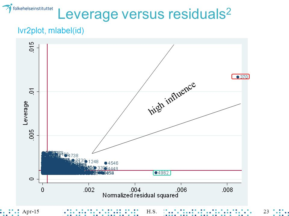 Apr-15H.S.23 Leverage versus residuals 2 lvr2plot, mlabel(id) high influence