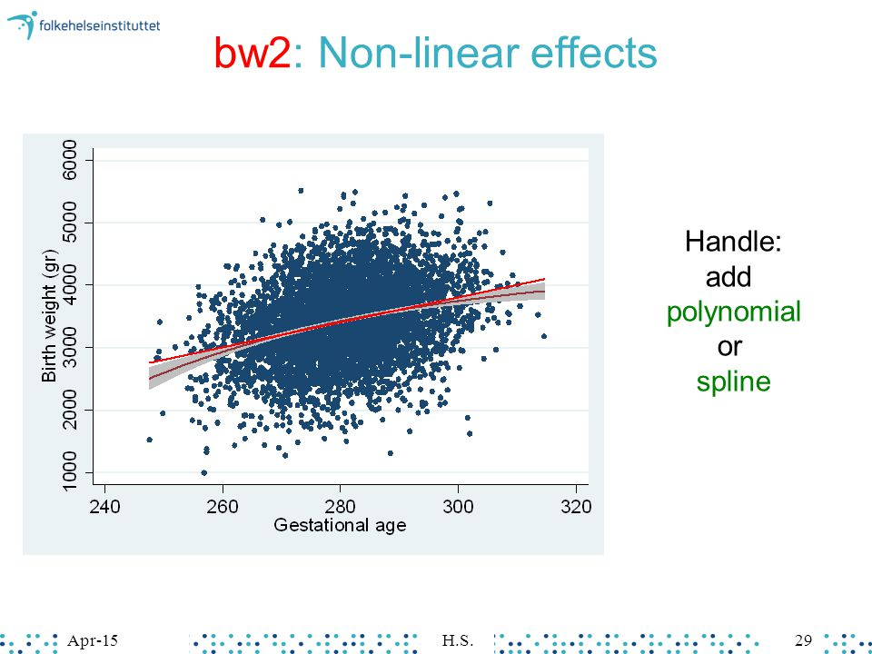bw2: Non-linear effects Apr-15H.S.29 Handle: add polynomial or spline