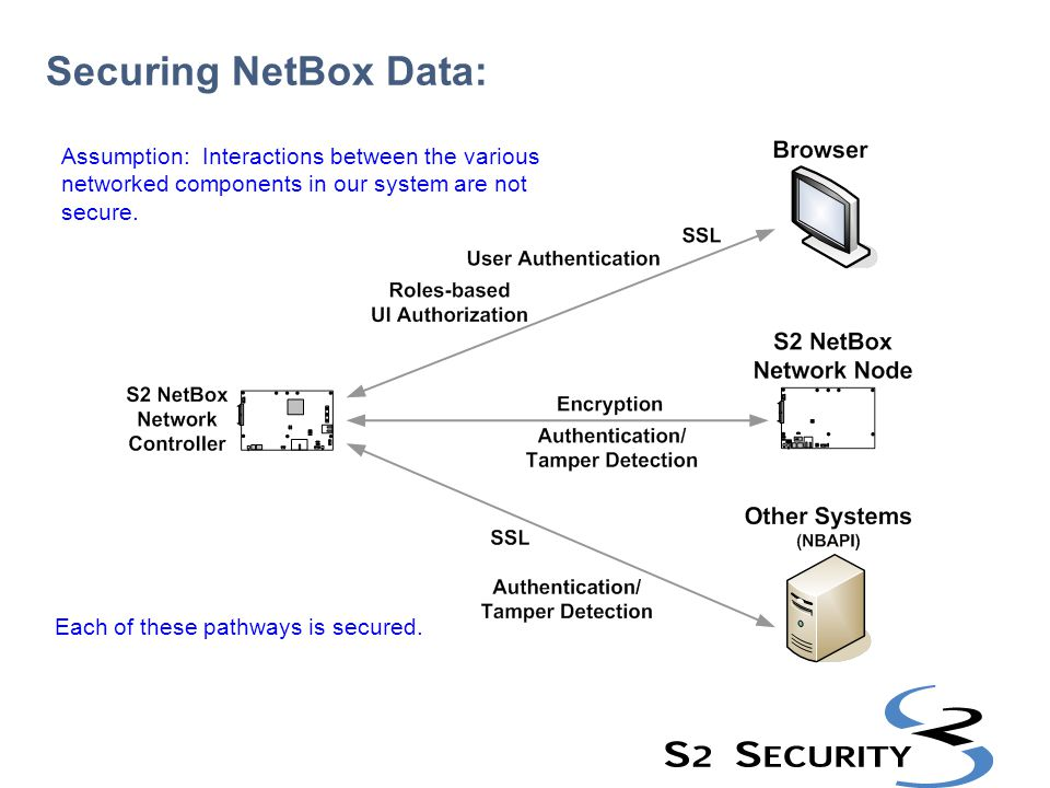 Securing NetBox Data: Assumption: Interactions between the various networked components in our system are not secure. Each of these pathways is secure
