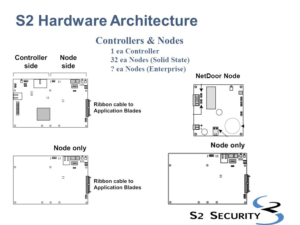 What you have accomplished so far… Set Controller Network address, Initmode.