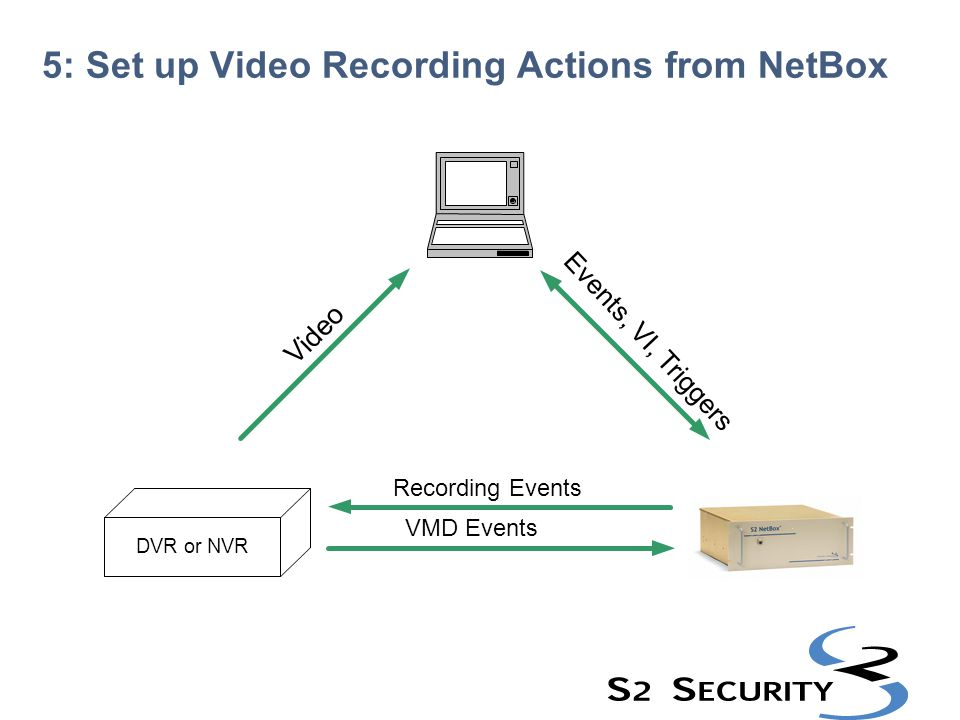 DVR or NVR V i d e o 5: Set up Video Recording Actions from NetBox Events, VI, Triggers Recording Events VMD Events