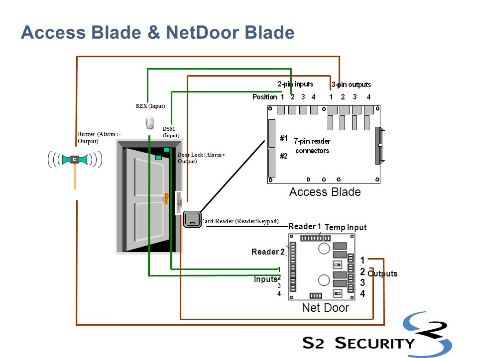 Access Control Blade Two card reader connectors – Readers using standard Wiegand output up to 128 bits are supported.