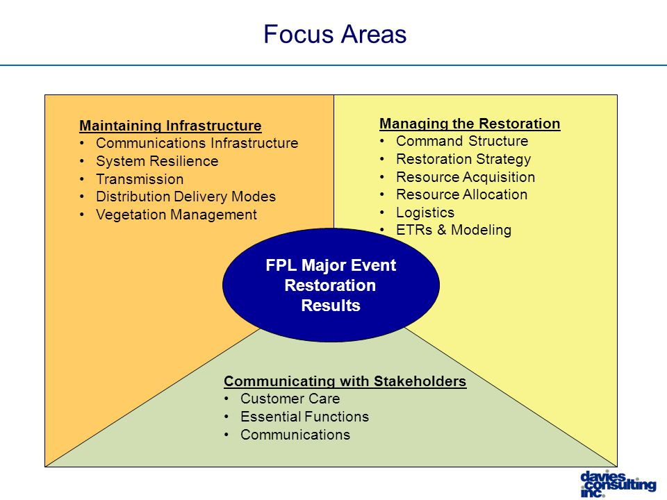 Focus Areas FPL Major Event Restoration Results Communicating with Stakeholders Customer Care Essential Functions Communications Managing the Restorat