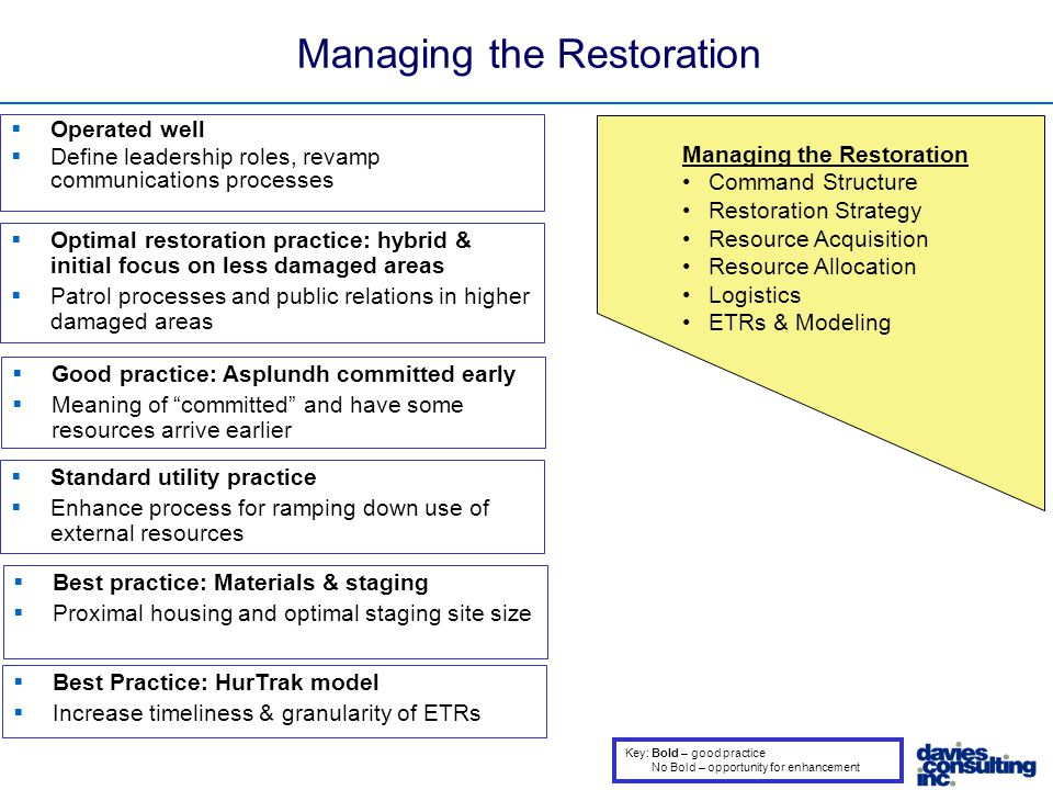 Managing the Restoration Command Structure Restoration Strategy Resource Acquisition Resource Allocation Logistics ETRs & Modeling  Operated well  Define leadership roles, revamp communications processes  Optimal restoration practice: hybrid & initial focus on less damaged areas  Patrol processes and public relations in higher damaged areas  Good practice: Asplundh committed early  Meaning of committed and have some resources arrive earlier  Standard utility practice  Enhance process for ramping down use of external resources  Best practice: Materials & staging  Proximal housing and optimal staging site size  Best Practice: HurTrak model  Increase timeliness & granularity of ETRs Key: Bold – good practice No Bold – opportunity for enhancement