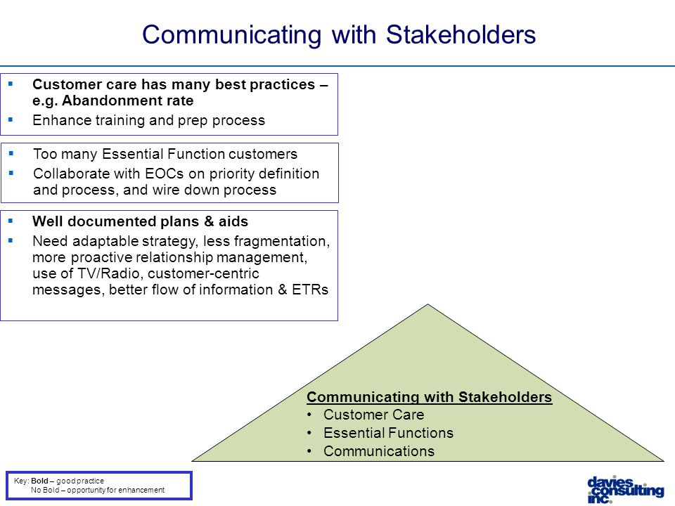 Communicating with Stakeholders Customer Care Essential Functions Communications  Customer care has many best practices – e.g. Abandonment rate  Enh