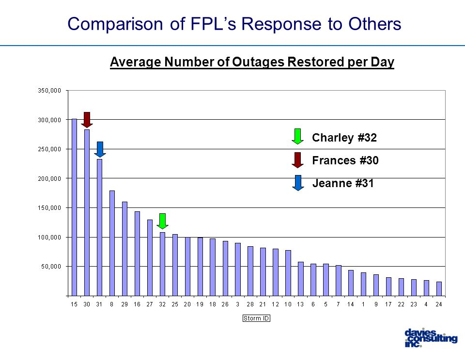 Comparison of FPL's Response to Others Average Number of Outages Restored per Day Frances #30 Charley #32 Jeanne #31