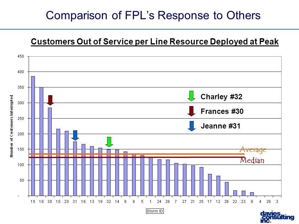 Median Average Frances #30 Charley #32 Jeanne #31 Comparison of FPL's Response to Others Customers Out of Service per Line Resource Deployed at Peak