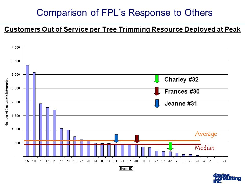 Median Average Comparison of FPL's Response to Others Customers Out of Service per Tree Trimming Resource Deployed at Peak Frances #30 Charley #32 Jeanne #31