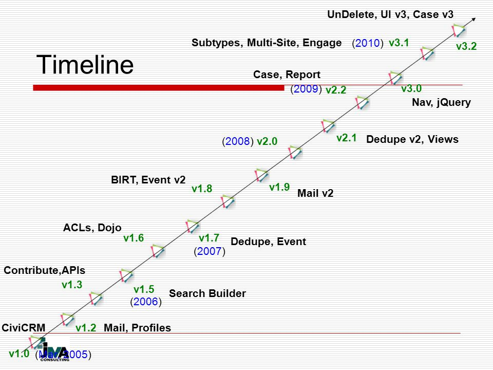 v1.0 CiviCRMv1.2Mail, Profiles v1.3 Contribute,APIs v1.5 Search Builder v1.6 ACLs, Dojo v1.7 Dedupe, Event v1.8 v1.9 v2.0 v2.1 v2.2 v3.0 v3.1 BIRT, Event v2 Mail v2 Dedupe v2, Views Nav, jQuery Case, Report Subtypes, Multi-Site, Engage (Mar, 2005) (2006) (2007) (2008) (2009) (2010) v3.2 UnDelete, UI v3, Case v3 Timeline