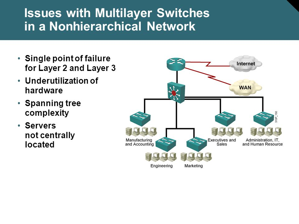 Issues with Multilayer Switches in a Nonhierarchical Network Single point of failure for Layer 2 and Layer 3 Underutilization of hardware Spanning tre