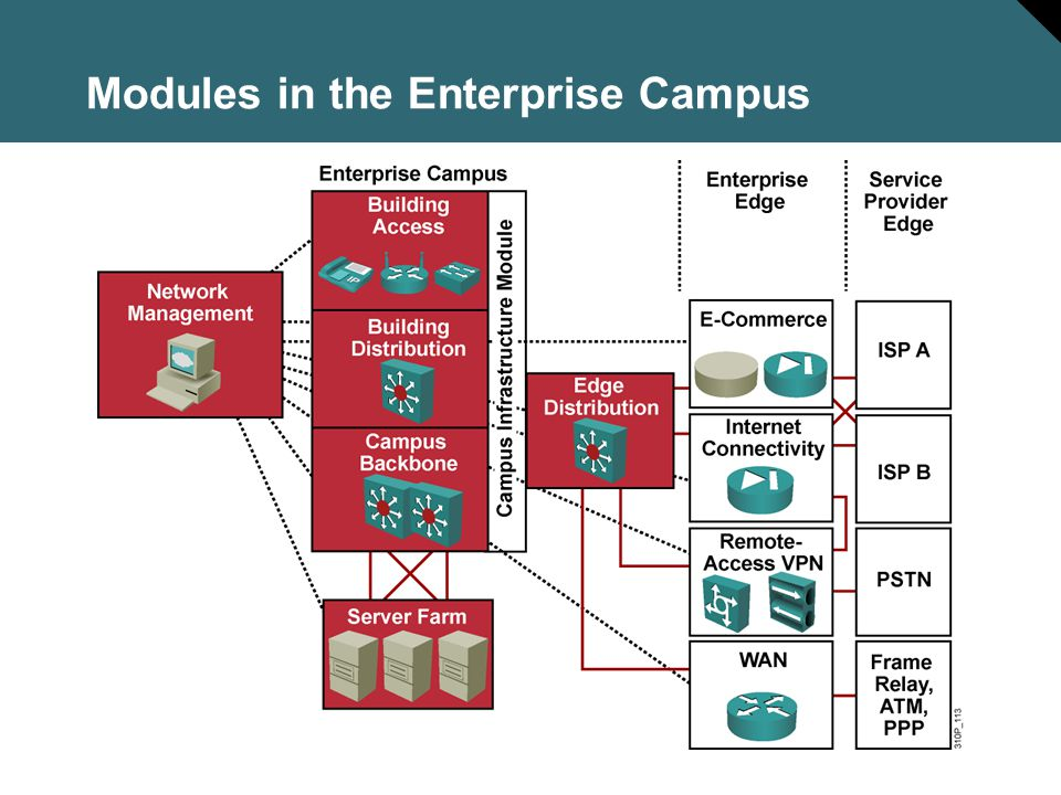 Modules in the Enterprise Campus
