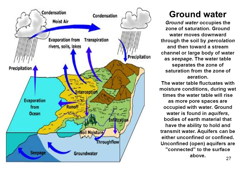27 Ground water Ground water occupies the zone of saturation.
