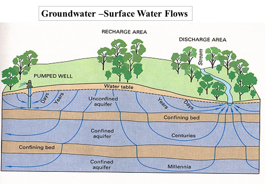 40 Groundwater –Surface Water Flows