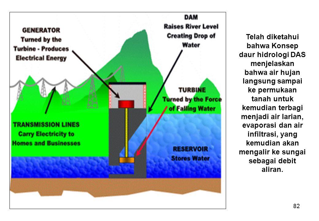 82 Telah diketahui bahwa Konsep daur hidrologi DAS menjelaskan bahwa air hujan langsung sampai ke permukaan tanah untuk kemudian terbagi menjadi air larian, evaporasi dan air infiltrasi, yang kemudian akan mengalir ke sungai sebagai debit aliran.