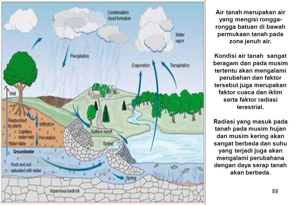 88 Air tanah merupakan air yang mengisi rongga- rongga batuan di bawah permukaan tanah pada zone jenuh air.
