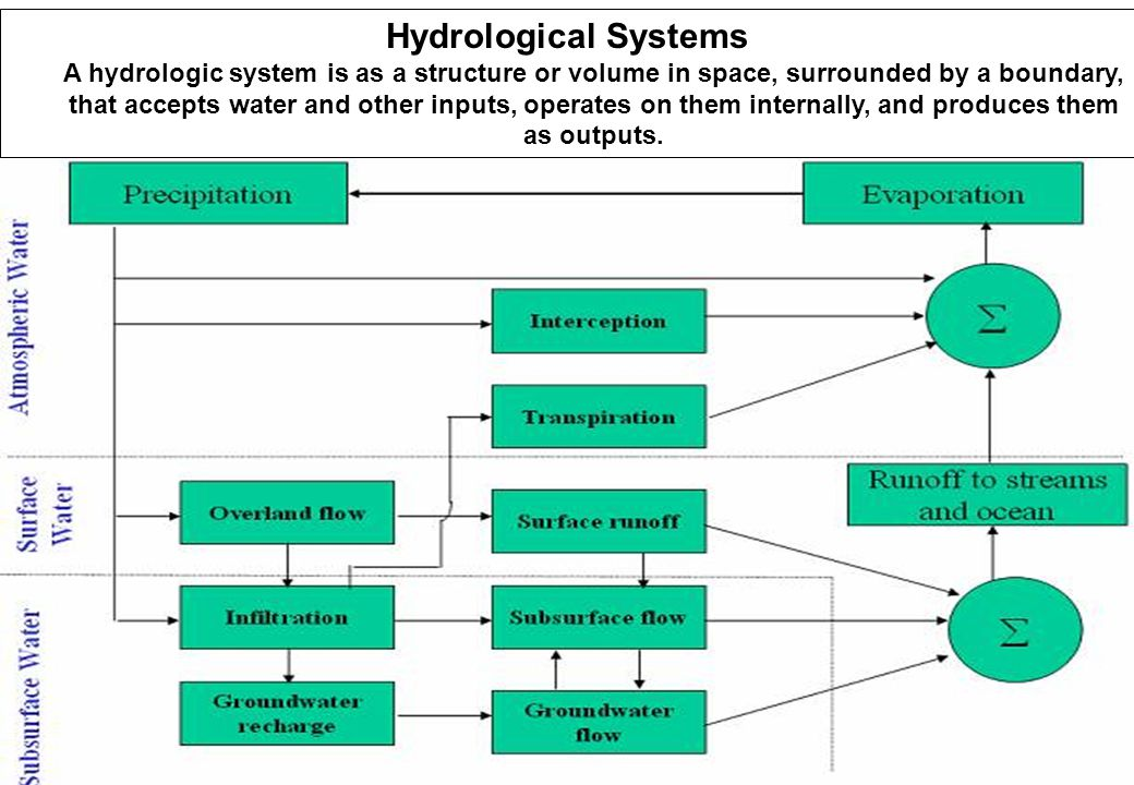 92 Hydrological Systems A hydrologic system is as a structure or volume in space, surrounded by a boundary, that accepts water and other inputs, operates on them internally, and produces them as outputs.