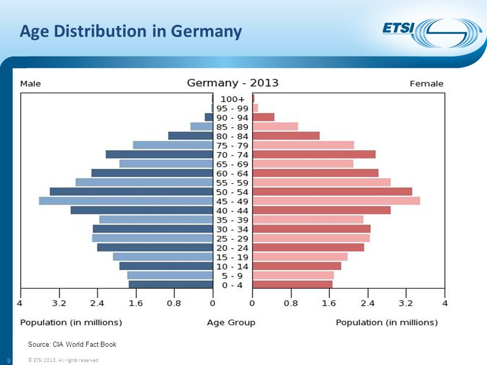 Age Distribution in Germany 9 © ETSI 2013. All rights reserved Source: CIA World Fact Book