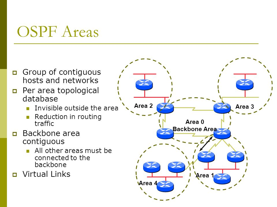 OSPF Areas  Group of contiguous hosts and networks  Per area topological database Invisible outside the area Reduction in routing traffic  Backbone area contiguous All other areas must be connected to the backbone  Virtual Links Area 1 Area 4 Area 0 Backbone Area Area 2 Area 3