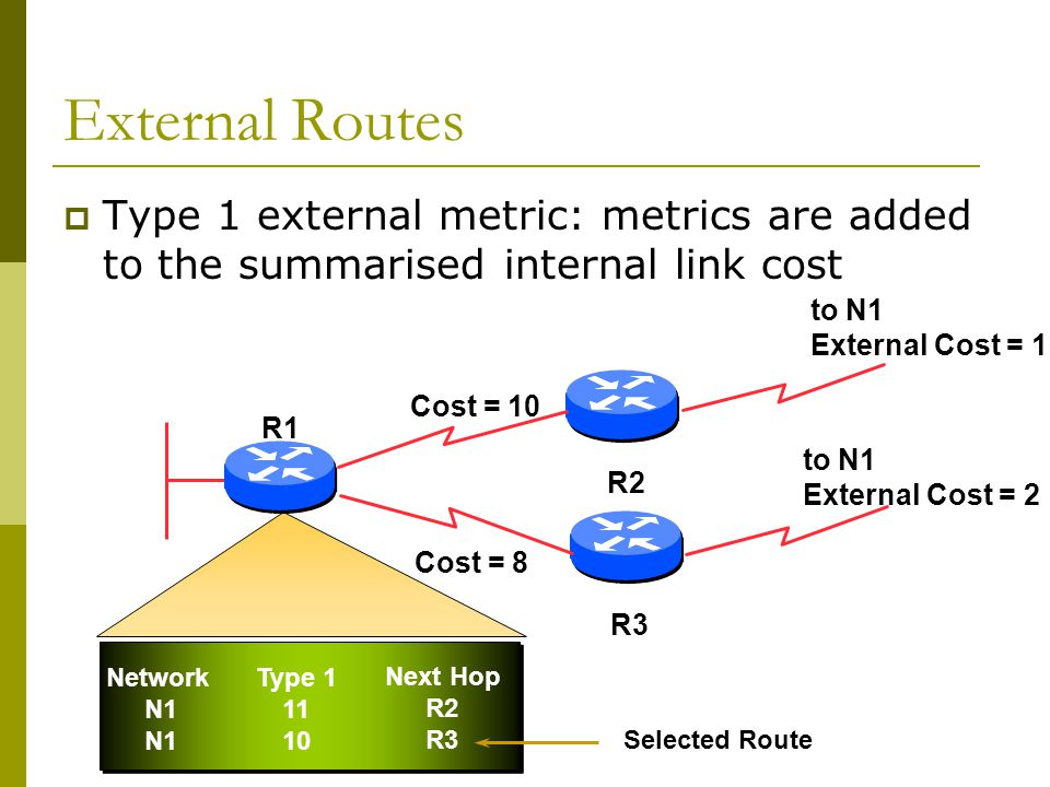 External Routes  Type 1 external metric: metrics are added to the summarised internal link cost Network N1 Type Next Hop R2 R3 Cost = 10 to N1 External Cost = 1 to N1 External Cost = 2 R2 R3 R1 Cost = 8 Selected Route