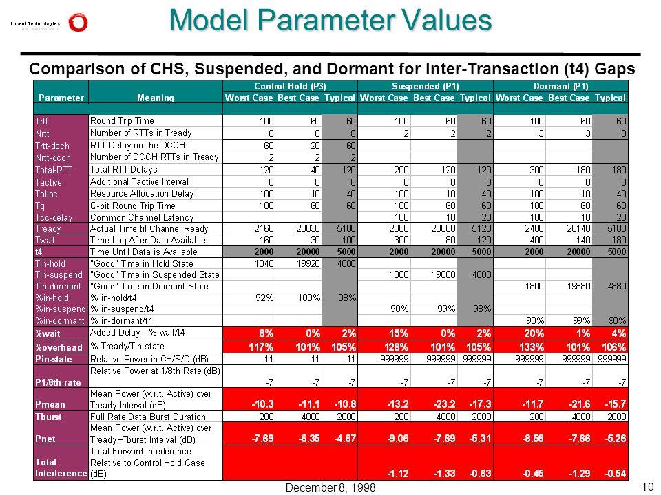 December 8, 1998 10 Model Parameter Values Comparison of CHS, Suspended, and Dormant for Inter-Transaction (t4) Gaps