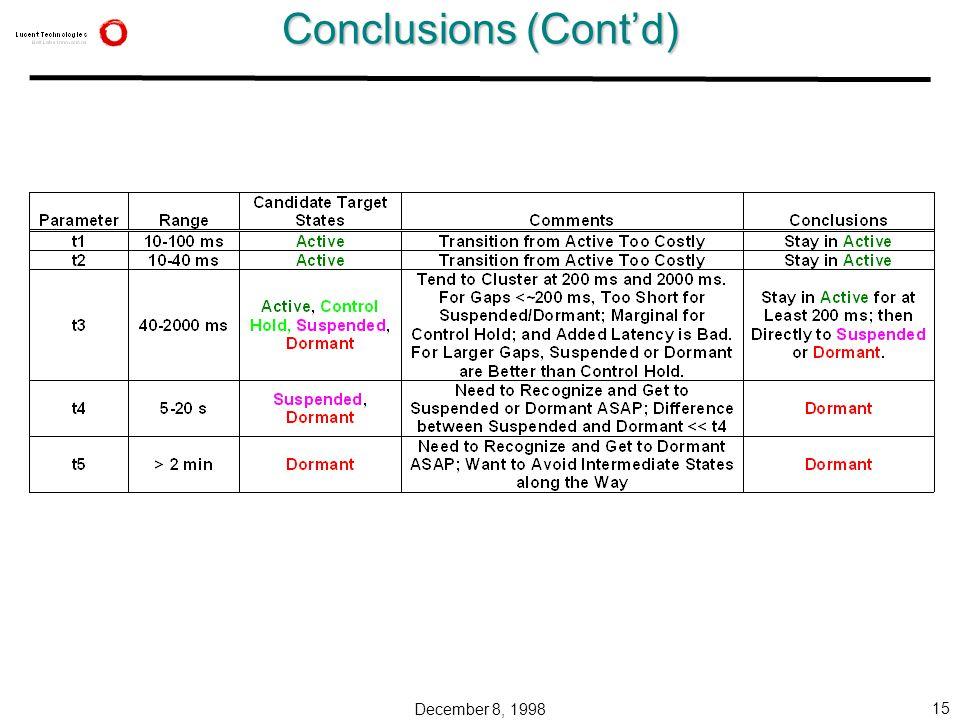 December 8, 1998 15 Conclusions (Cont'd)