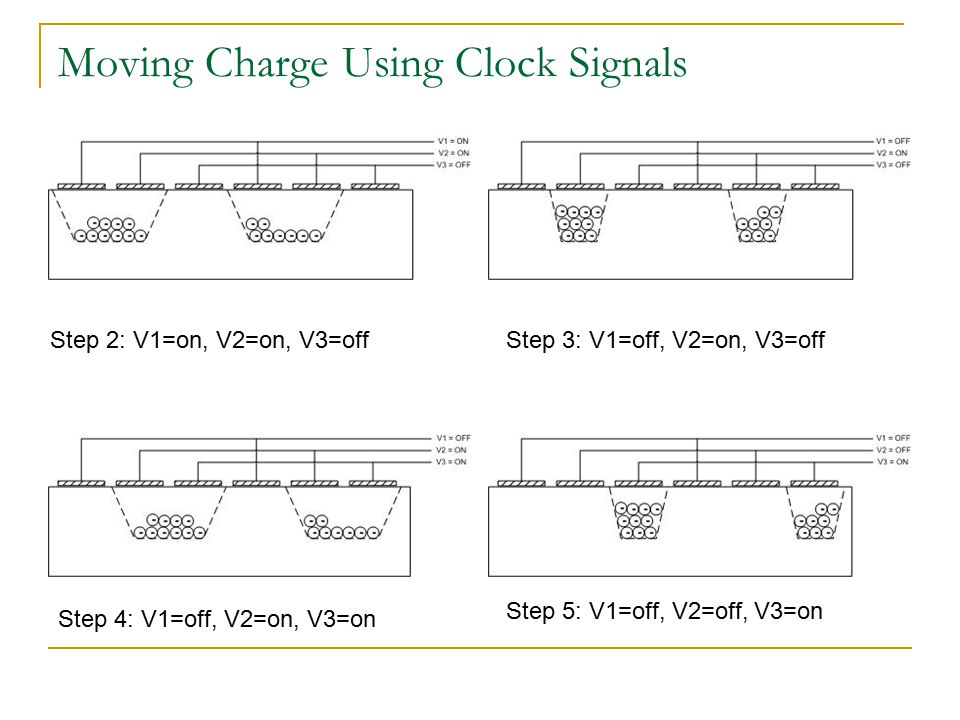 Typical 4-Serial Readout For 4096 X 4096 active area, 2048 X 2048 readout each serial register (neglect overscan) So, for each parallel shift, 2048 serial shifts 1MHz is for serial (i.e.