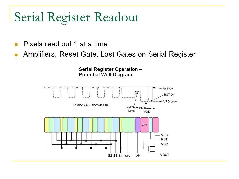Serial Register Readout Pixels read out 1 at a time Amplifiers, Reset Gate, Last Gates on Serial Register