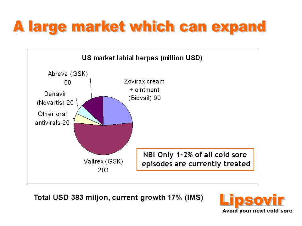 Avoid your next cold sore Total USD 383 miljon, current growth 17% (IMS) NB.