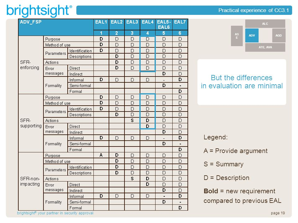 page 19brightsight ® your partner in security approval Practical experience of CC3.1 Legend: A = Provide argument S = Summary D = Description Bold = new requirement compared to previous EAL ALC ATE, AVA ADVAGD AS E But the differences in evaluation are minimal