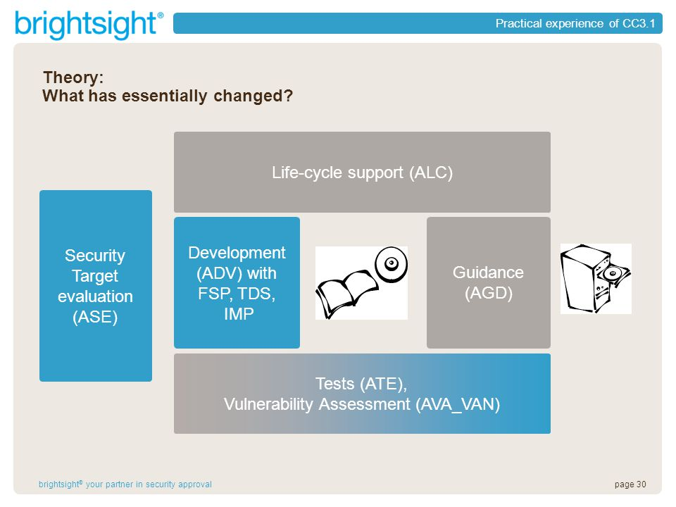 page 30brightsight ® your partner in security approval Practical experience of CC3.1 Life-cycle support (ALC) Tests (ATE), Vulnerability Assessment (AVA_VAN) Development (ADV) with FSP, TDS, IMP Guidance (AGD) Security Target evaluation (ASE) Theory: What has essentially changed