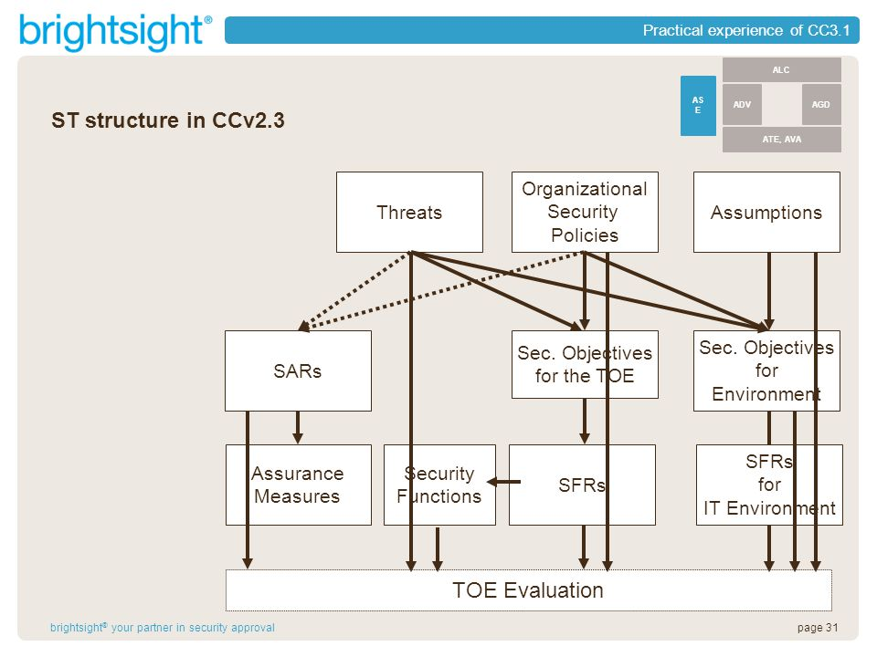 page 31brightsight ® your partner in security approval Practical experience of CC3.1 Threats Organizational Security Policies Assumptions SFRs Assurance Measures Sec.