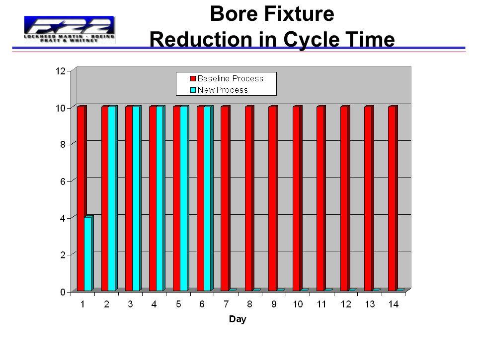 12 Bore Fixture Process Improvements