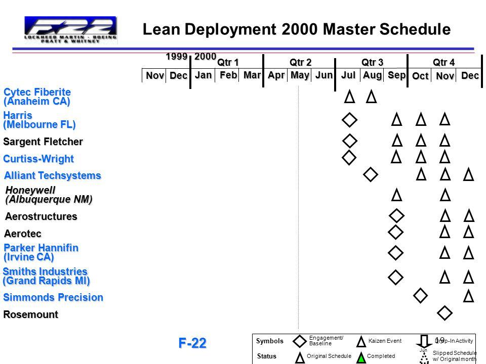 18 Lean Deployment 2000 Master Schedule GKN Westland (East Cowes, England) BAE Systems (Rochester, England) Hawker de Havilland BAE Systems (Santa Mon