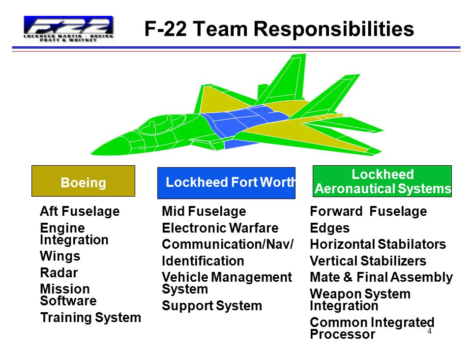 4 F-22 Team Responsibilities Lockheed Fort Worth Lockheed Aeronautical Systems Boeing Forward Fuselage Edges Horizontal Stabilators Vertical Stabilizers Mate & Final Assembly Weapon System Integration Common Integrated Processor Mid Fuselage Electronic Warfare Communication/Nav/ Identification Vehicle Management System Support System Aft Fuselage Engine Integration Wings Radar Mission Software Training System