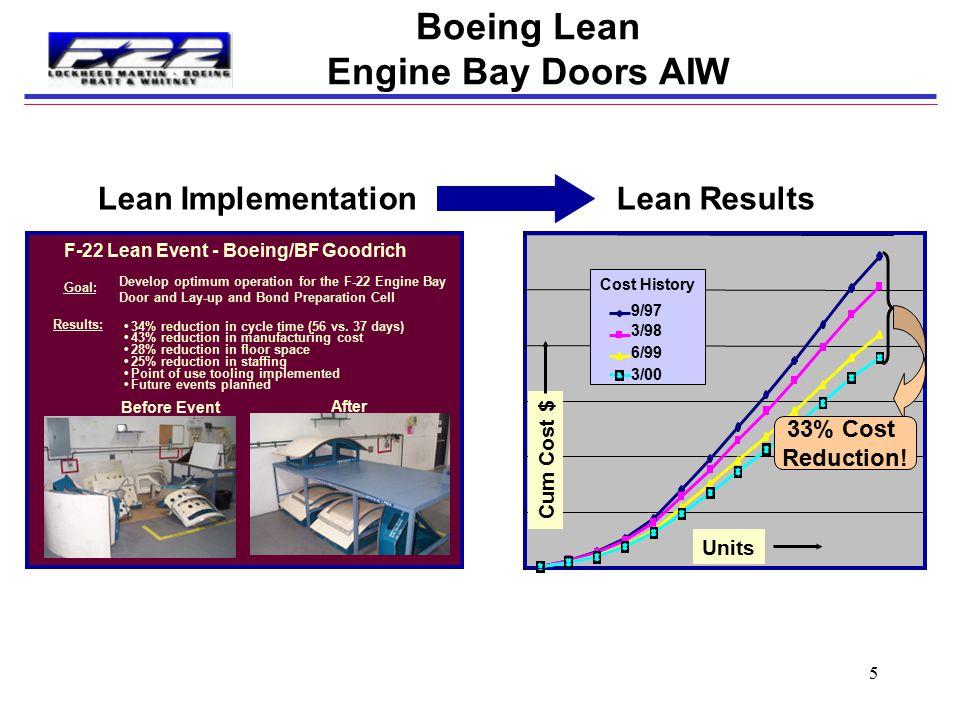 4 F-22 Team Responsibilities Lockheed Fort Worth Lockheed Aeronautical Systems Boeing Forward Fuselage Edges Horizontal Stabilators Vertical Stabilize