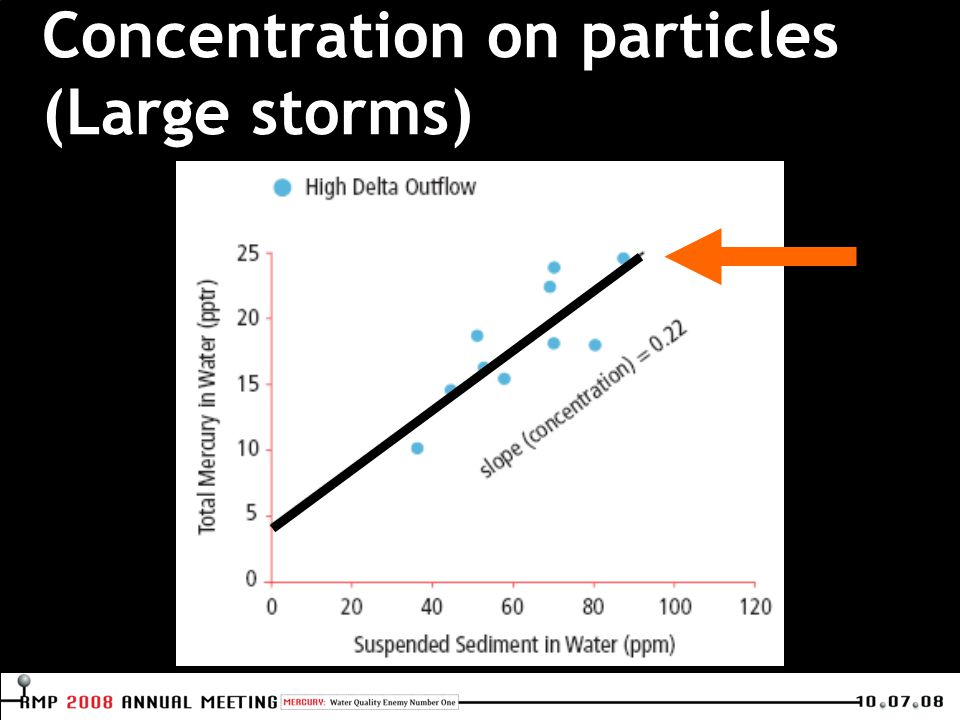 Concentration on particles (Large storms)