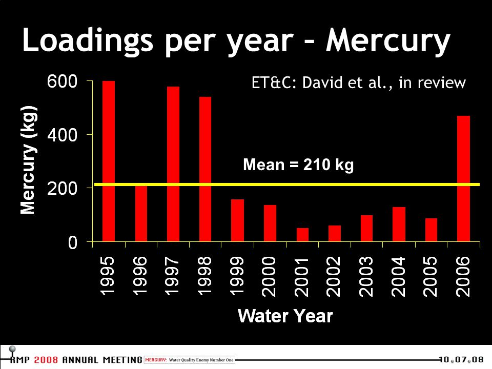 Loadings per year – Mercury Mean = 210 kg ET&C: David et al., in review