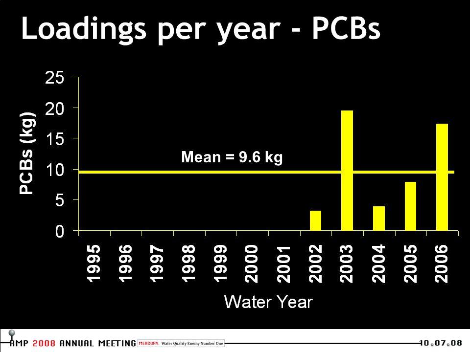 Loadings per year - PCBs Mean = 9.6 kg