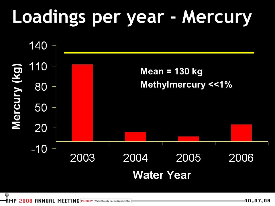 Loadings per year - Mercury Mean = 130 kg Methylmercury <<1%