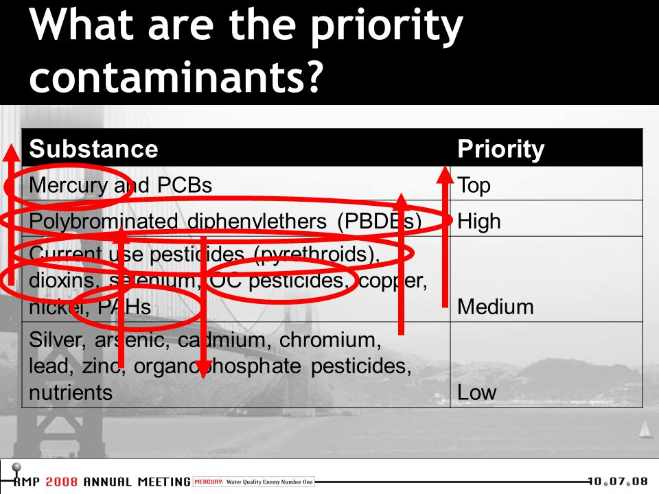 What are the priority contaminants.