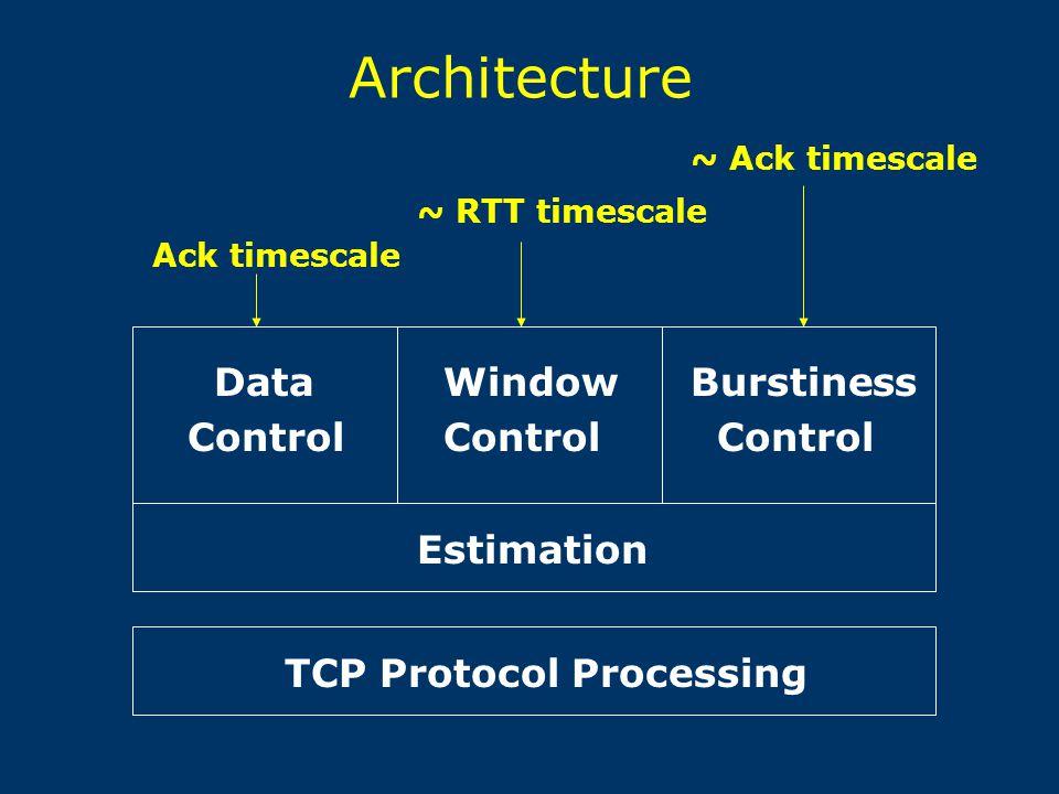 Architecture ~ RTT timescale Ack timescale ~ Ack timescale Data Control Window Control Burstiness Control Estimation TCP Protocol Processing