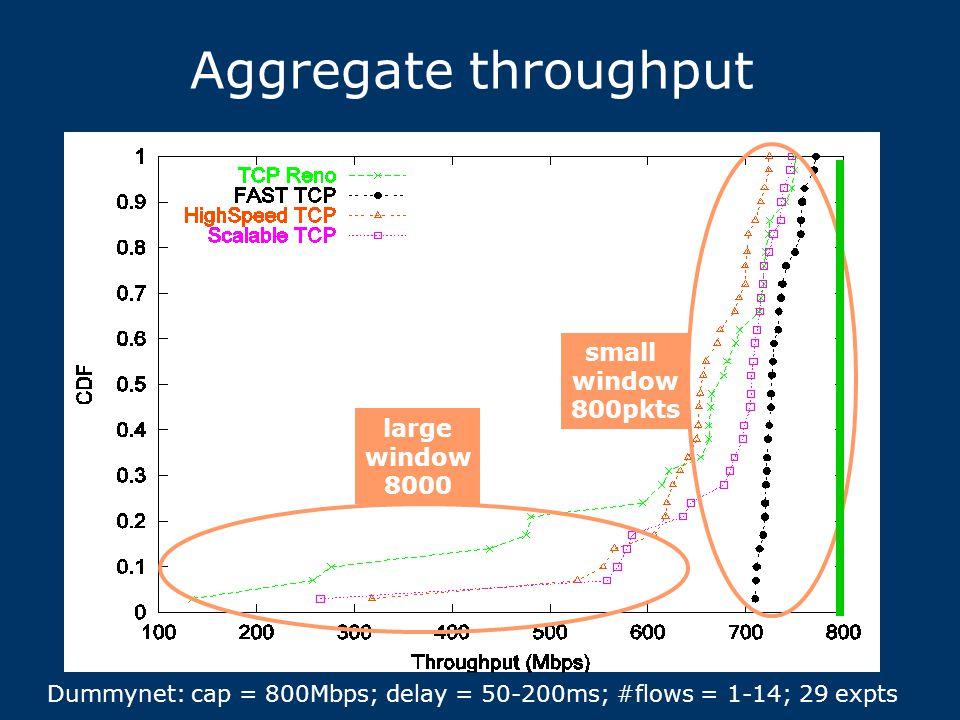 Aggregate throughput small window 800pkts large window 8000 Dummynet: cap = 800Mbps; delay = 50-200ms; #flows = 1-14; 29 expts