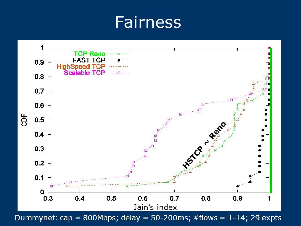 Fairness Jain's index HSTCP ~ Reno Dummynet: cap = 800Mbps; delay = 50-200ms; #flows = 1-14; 29 expts