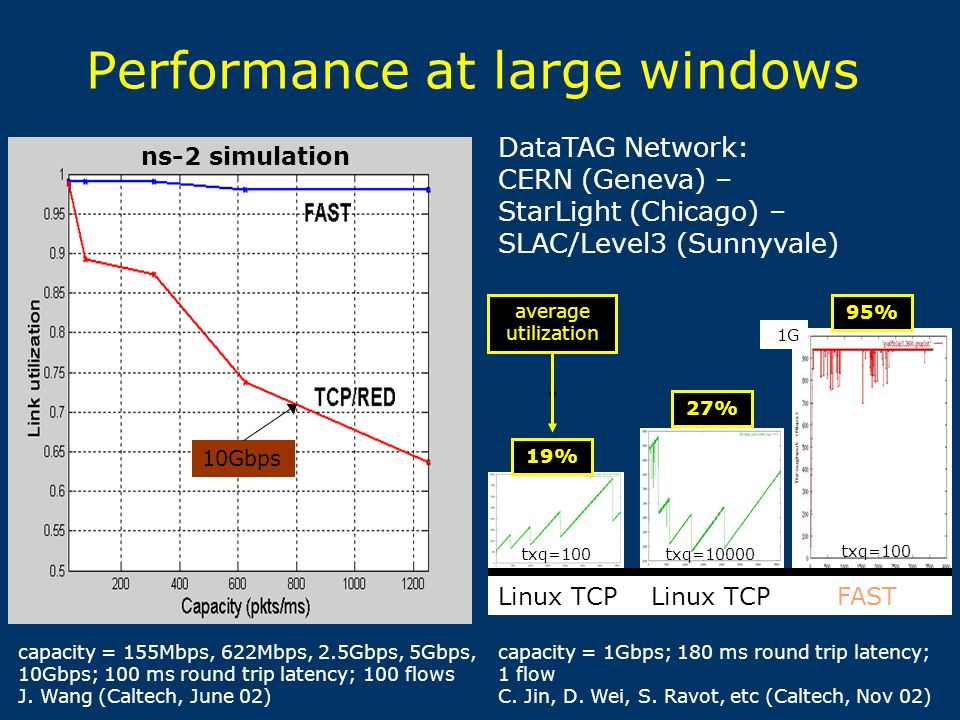 Performance at large windows capacity = 155Mbps, 622Mbps, 2.5Gbps, 5Gbps, 10Gbps; 100 ms round trip latency; 100 flows J.