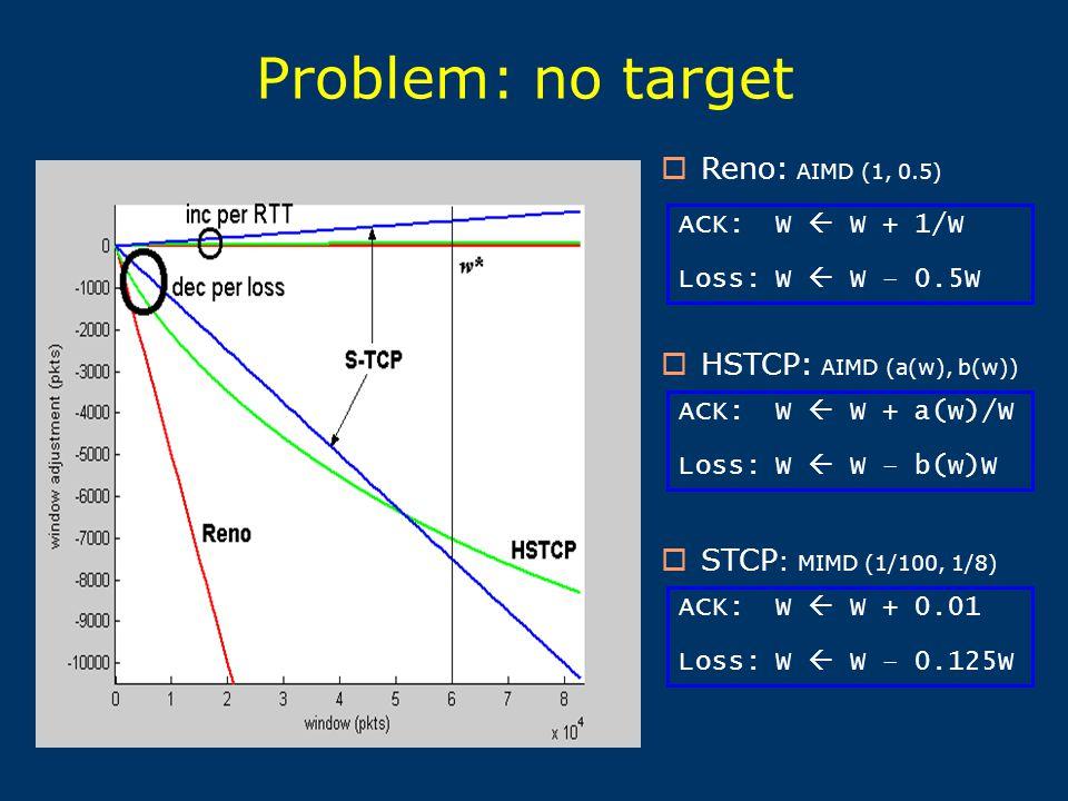 Problem: no target ACK: W  W + 1/W Loss: W  W – 0.5W  Reno: AIMD (1, 0.5) ACK: W  W + a(w)/W Loss: W  W – b(w)W ACK: W  W + 0.01 Loss: W  W – 0