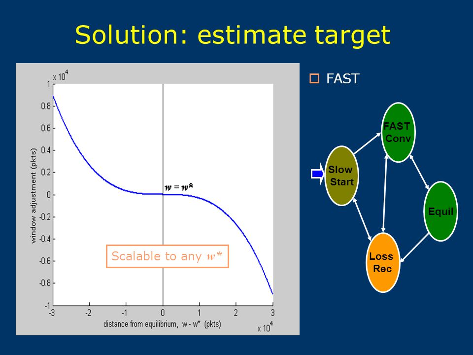 Solution: estimate target  FAST Slow Start FAST Conv Equil Loss Rec Scalable to any w*