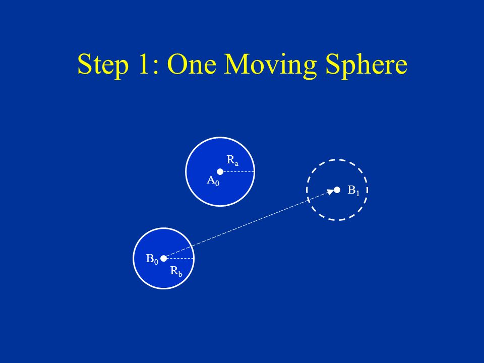 Step 1: One Moving Sphere B0B0 RbRb A0A0 RaRa B1B1
