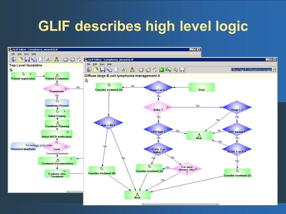 GLIF describes high level logic
