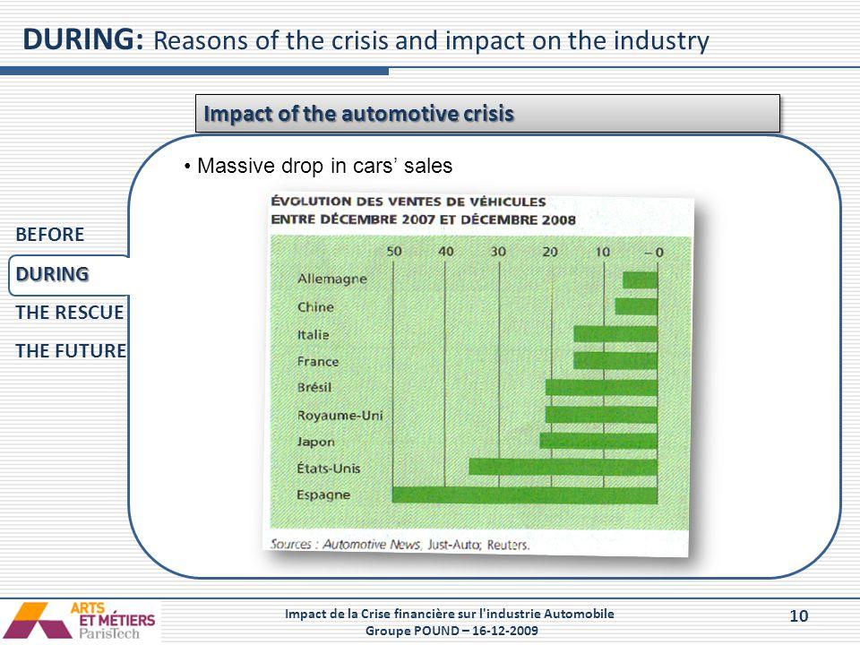 10 Impact de la Crise financière sur l'industrie Automobile Groupe POUND – 16-12-2009 DURING: Reasons of the crisis and impact on the industry Impact
