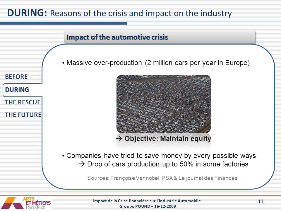 11 Impact de la Crise financière sur l'industrie Automobile Groupe POUND – 16-12-2009 Impact of the automotive crisis  effzef Vef Zefe Massive over-p
